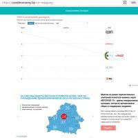 В Беларуси запустилась Карта активностей социально ответственного бизнеса