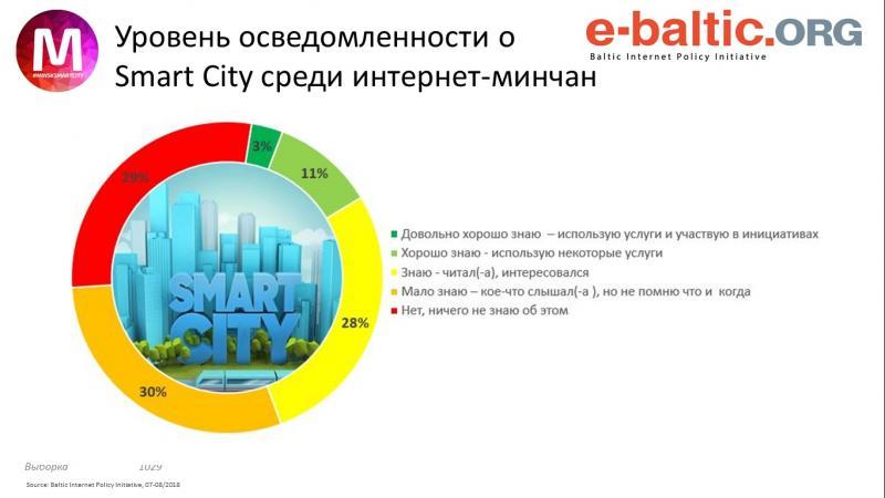 Скриншот из презентации Михаила Дорошевича