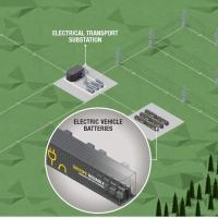 Renault построит самую крупную сеть систем хранения энергии в Европе