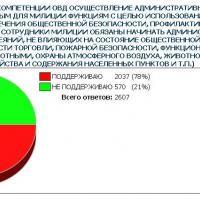 МВД Беларуси не хочет защищать животных